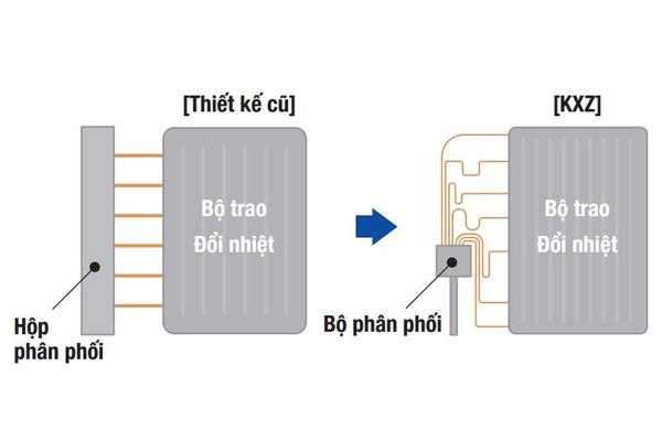 he-thong-dieu-hoa-thuong-mai-kxz-1